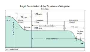 Boundary extension in the Arctic continental shelf: the positions of the claimant states