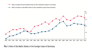Germany's trade with the Baltic countries